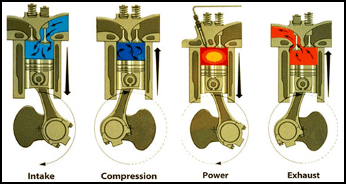 How Does A Diesel Engine Work >> Diesel Technology Dr Bjorn S Auto
